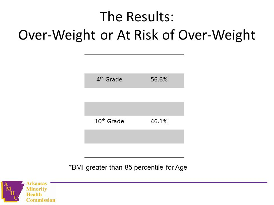 The Results: Over-Weight or At Risk of Over-Weight 4 th Grade56.6% 10 th Grade46.1% *BMI greater than 85 percentile for Age