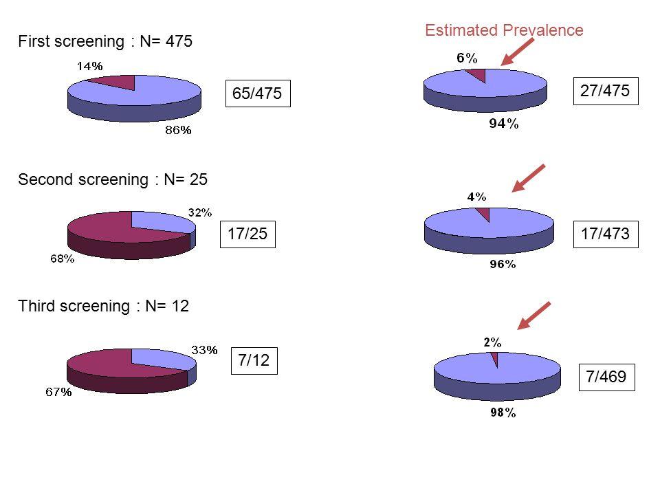 First screening : N= 475 65/475 27/475 17/2517/473 7/12 7/469 Second screening : N= 25 Third screening : N= 12 Estimated Prevalence