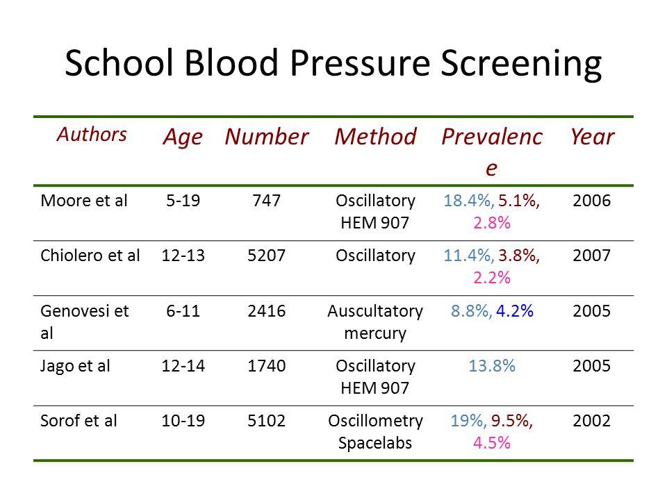School Blood Pressure Screening Authors AgeNumberMethodPrevalenc e Year Moore et al5-19747Oscillatory HEM 907 18.4%, 5.1%, 2.8% 2006 Chiolero et al12-135207Oscillatory11.4%, 3.8%, 2.2% 2007 Genovesi et al 6-112416Auscultatory mercury 8.8%, 4.2%2005 Jago et al12-141740Oscillatory HEM 907 13.8%2005 Sorof et al10-195102Oscillometry Spacelabs 19%, 9.5%, 4.5% 2002