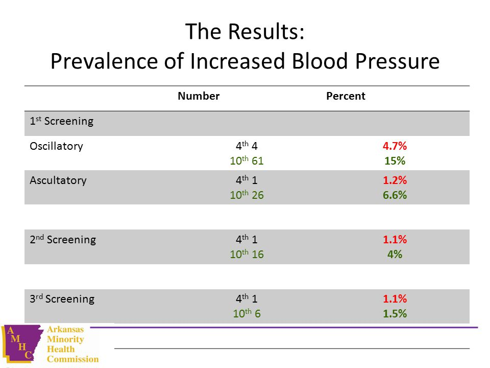 The Results: Prevalence of Increased Blood Pressure NumberPercent 1 st Screening Oscillatory4 th 4 10 th 61 4.7% 15% Ascultatory4 th 1 10 th 26 1.2% 6.6% 2 nd Screening4 th 1 10 th 16 1.1% 4% 3 rd Screening4 th 1 10 th 6 1.1% 1.5%
