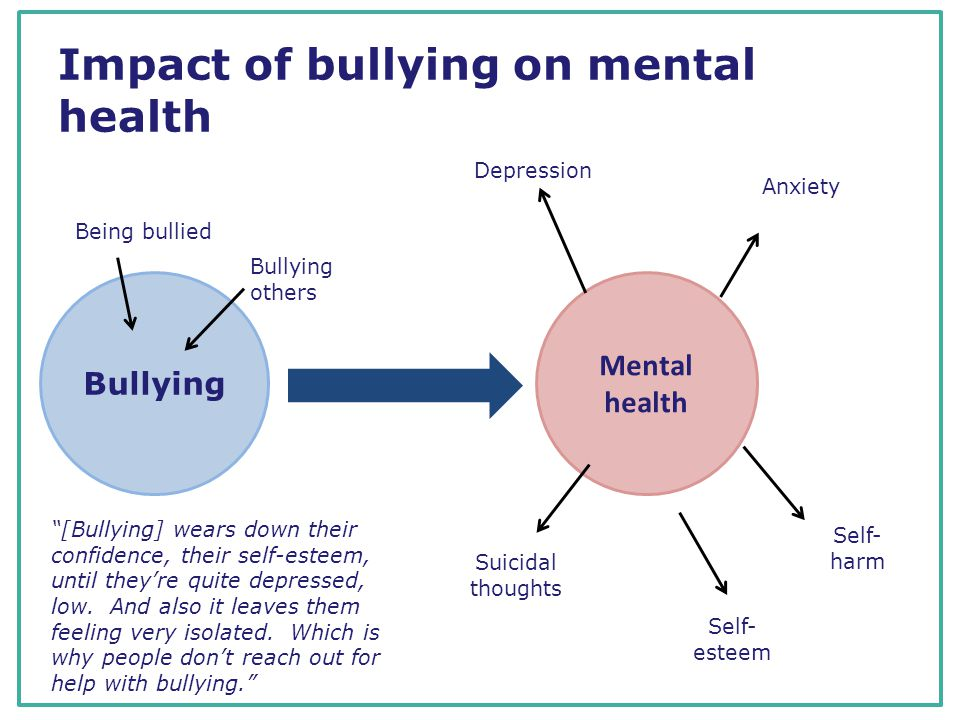 Impact of bullying on mental health Bullying Mental health Anxiety Depression Self- harm Suicidal thoughts Self- esteem [Bullying] wears down their confidence, their self-esteem, until they're quite depressed, low.