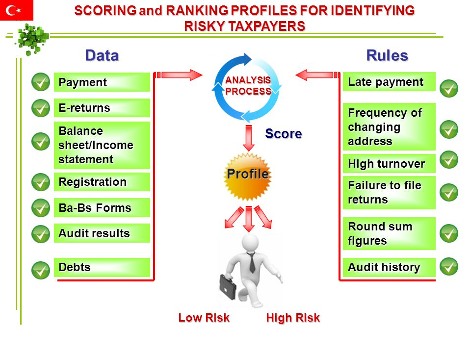SCORING and RANKING PROFILES FOR IDENTIFYING RISKY TAXPAYERS Payment E-returns Balance sheet/Income statement Registration Ba-Bs Forms Audit results D