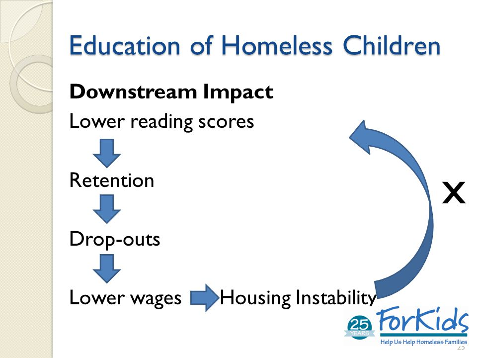 Education of Homeless Children Downstream Impact Lower reading scores Retention Drop-outs Lower wages Housing Instability 25 x