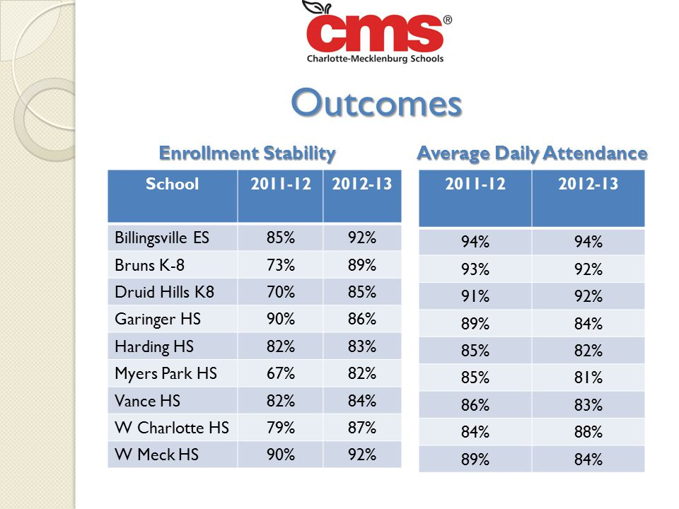 Enrollment Stability Average Daily Attendance Enrollment Stability Average Daily Attendance 2011-122012-13 94% 93%92% 91%92% 89%84% 85%82% 85%81% 86%83% 84%88% 89%84% School2011-122012-13 Billingsville ES85%92% Bruns K-873%89% Druid Hills K870%85% Garinger HS90%86% Harding HS82%83% Myers Park HS67%82% Vance HS82%84% W Charlotte HS79%87% W Meck HS90%92% Outcomes