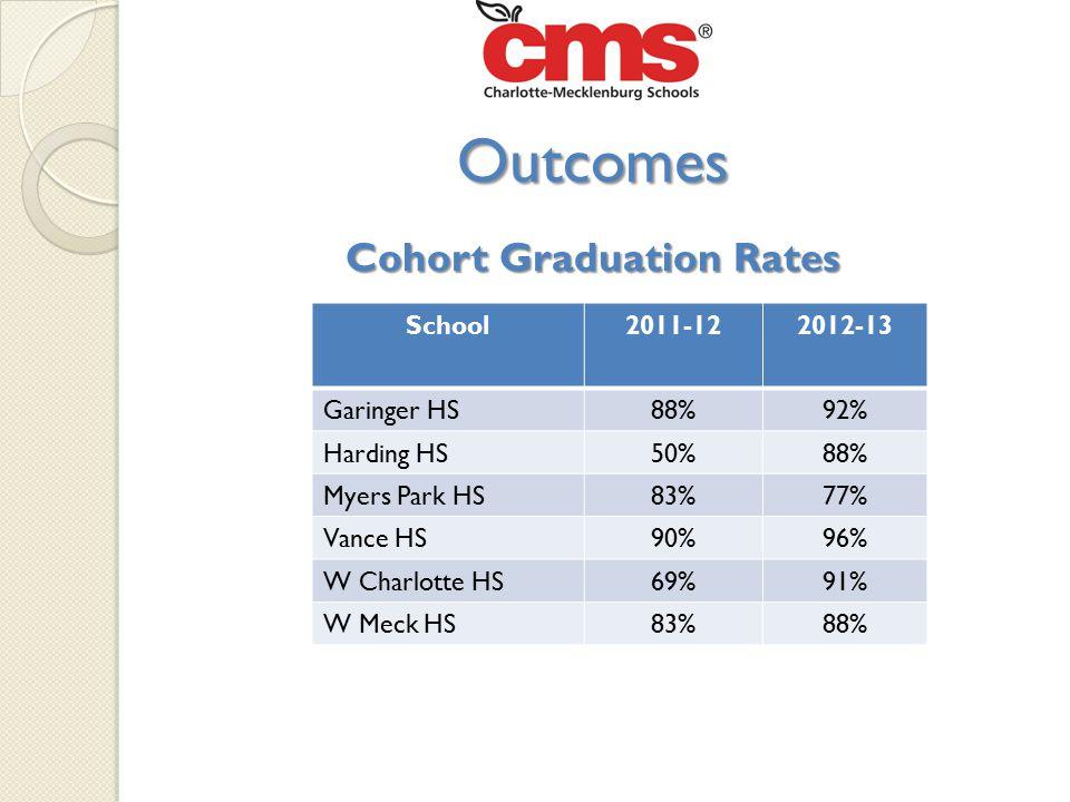 Cohort Graduation Rates Outcomes School2011-122012-13 Garinger HS88%92% Harding HS50%88% Myers Park HS83%77% Vance HS90%96% W Charlotte HS69%91% W Meck HS83%88%