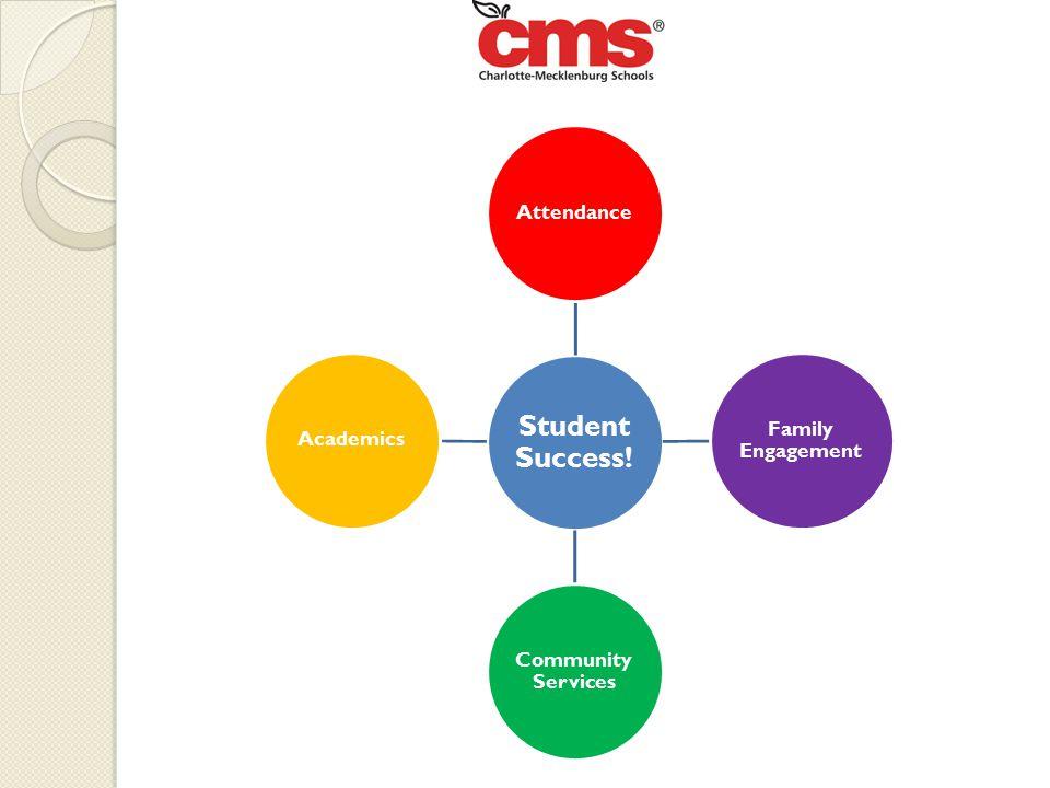 Student Success! Attendance Family Engagement Community Services Academics