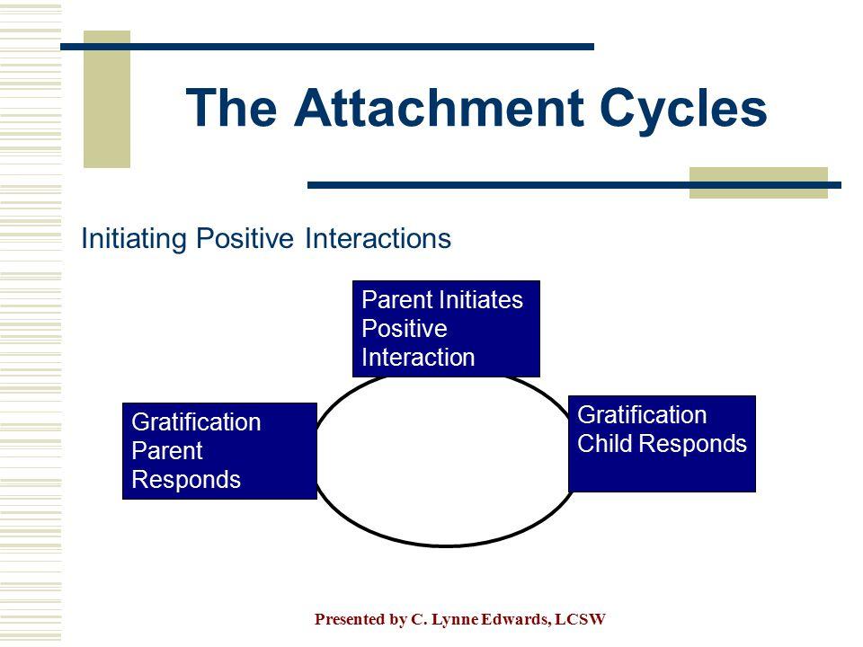 The Attachment Cycles Initiating Positive Interactions Parent Initiates Positive Interaction Gratification Parent Responds Gratification Child Respond