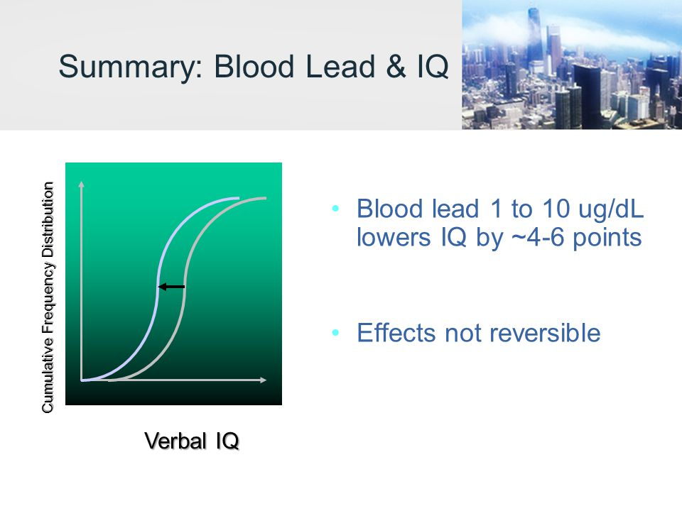 Summary: Blood Lead & IQ Blood lead 1 to 10 ug/dL lowers IQ by ~4-6 points Effects not reversible Verbal IQ Cumulative Frequency Distribution