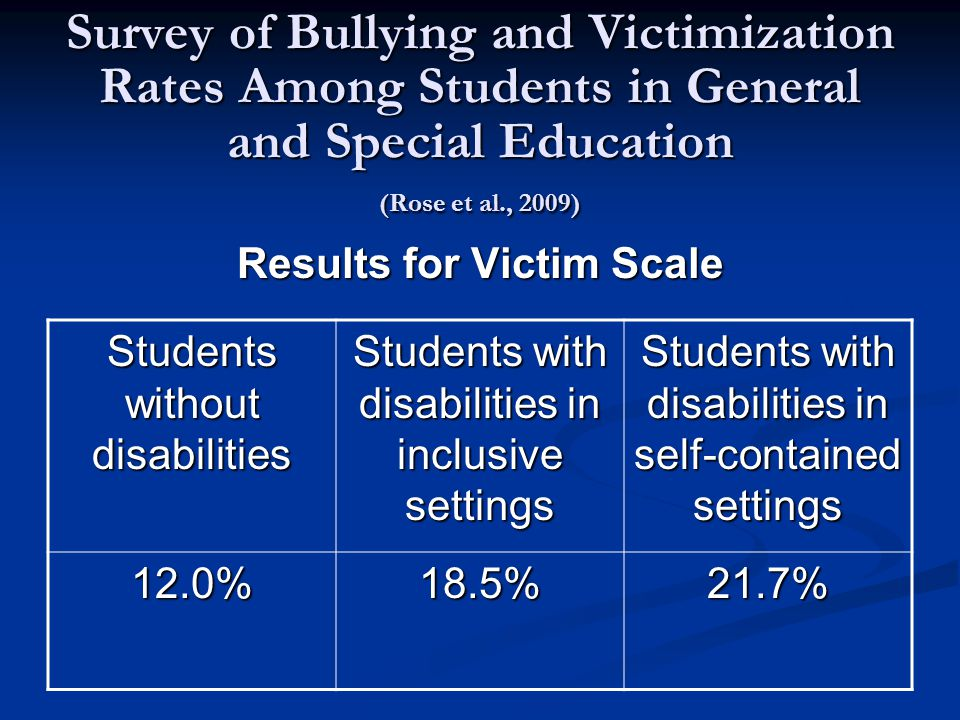 Survey of Bullying and Victimization Rates Among Students in General and Special Education (Rose et al., 2009) Results for Victim Scale Students without disabilities Students with disabilities in inclusive settings Students with disabilities in self-contained settings 12.0%18.5%21.7%