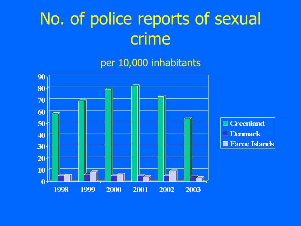 No. of police reports of sexual crime per 10,000 inhabitants