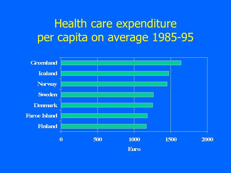 Health care expenditure per capita on average 1985-95