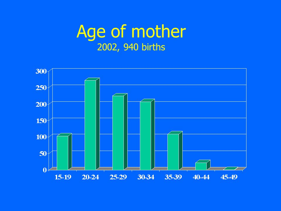 Age of mother 2002, 940 births