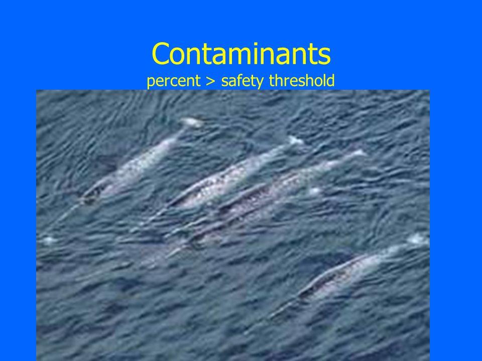 Contaminants percent > safety threshold