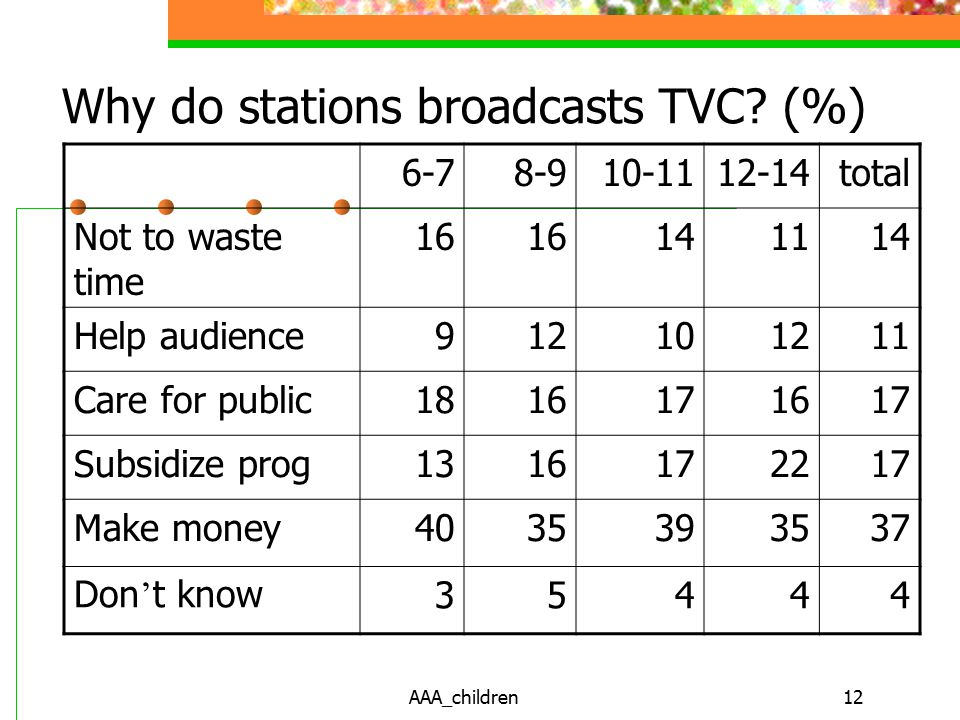 AAA_children12 Why do stations broadcasts TVC.