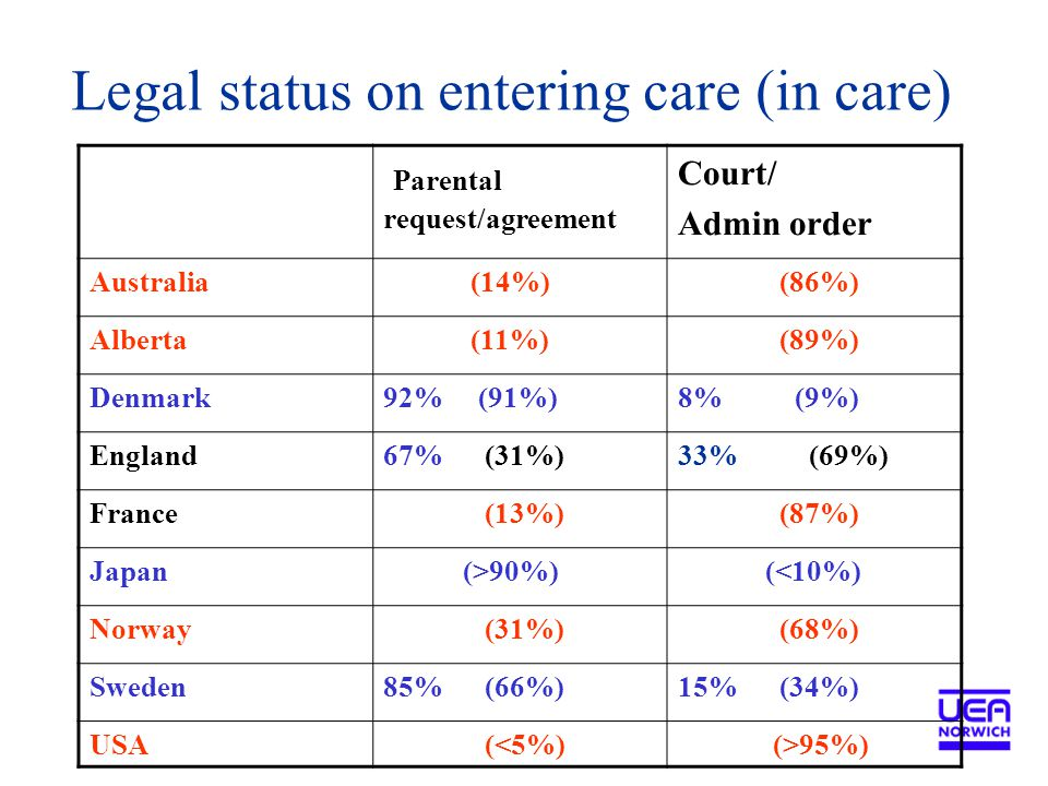 Legal status on entering care (in care) Parental request/agreement Court/ Admin order Australia (14%) (86%) Alberta (11%) (89%) Denmark92% (91%)8% (9%) England67% (31%)33% (69%) France (13%) (87%) Japan (>90%) (<10%) Norway (31%) (68%) Sweden85% (66%)15% (34%) USA (<5%) (>95%)