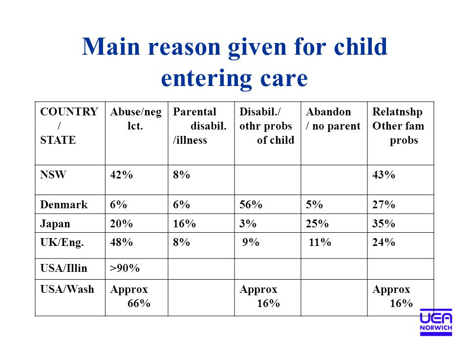 Main reason given for child entering care COUNTRY / STATE Abuse/neg lct.