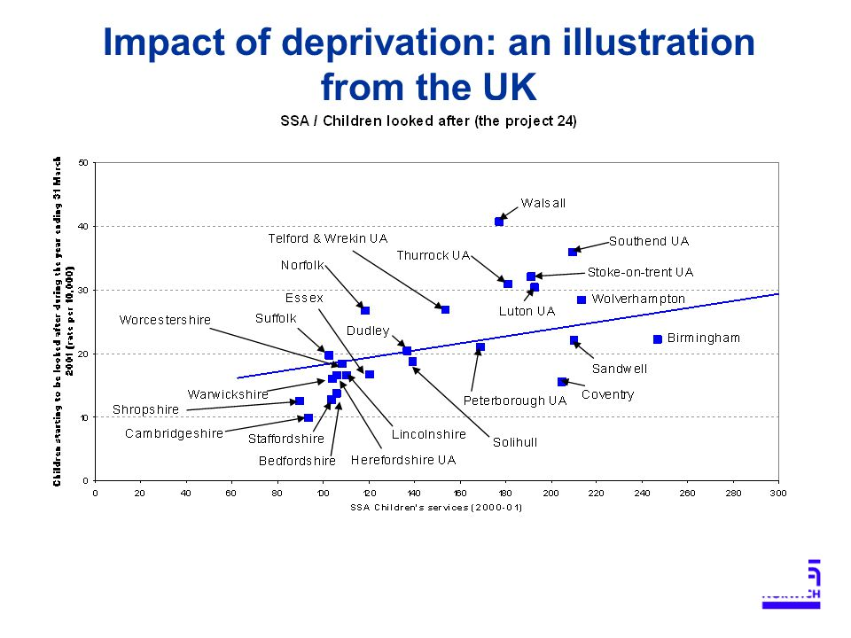 Impact of deprivation: an illustration from the UK