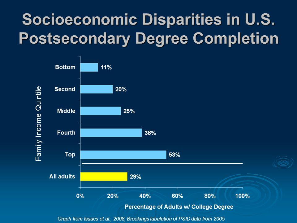 Socioeconomic Disparities in U.S.