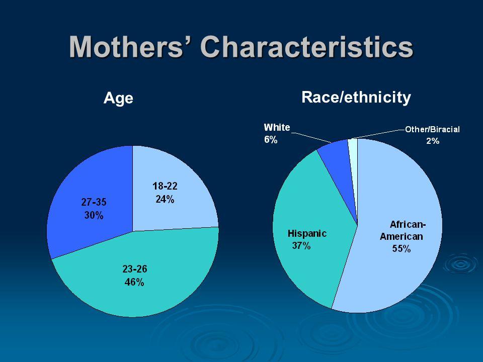 Mothers' Characteristics Age Race/ethnicity