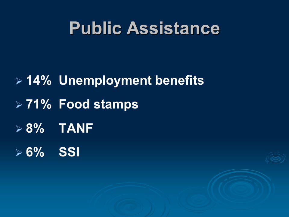 Public Assistance  14% Unemployment benefits  71% Food stamps  8% TANF  6% SSI