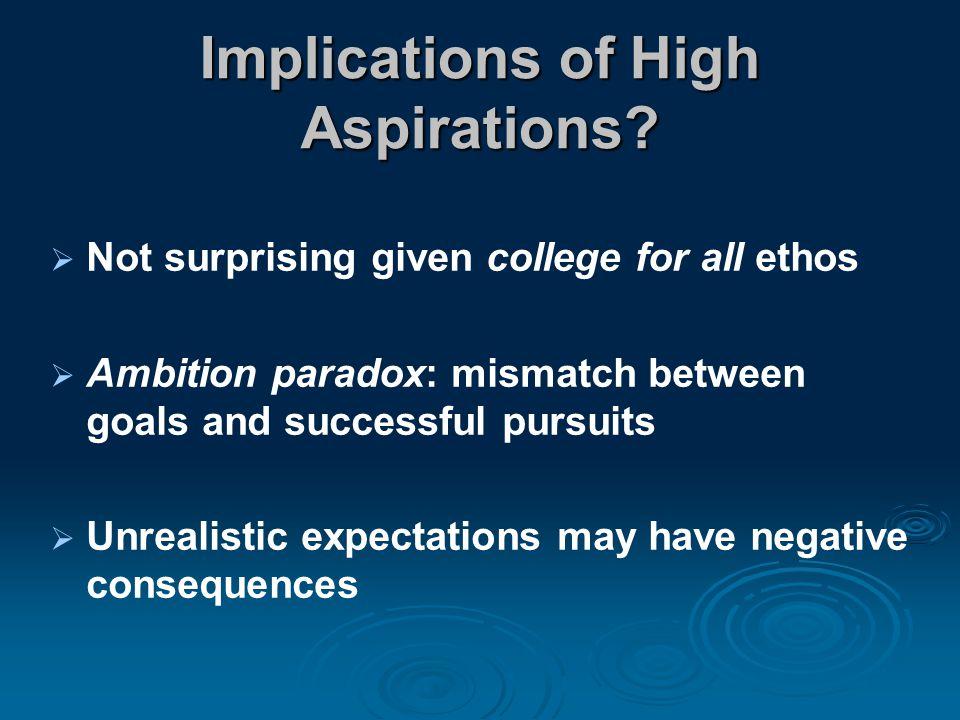 Implications of High Aspirations.
