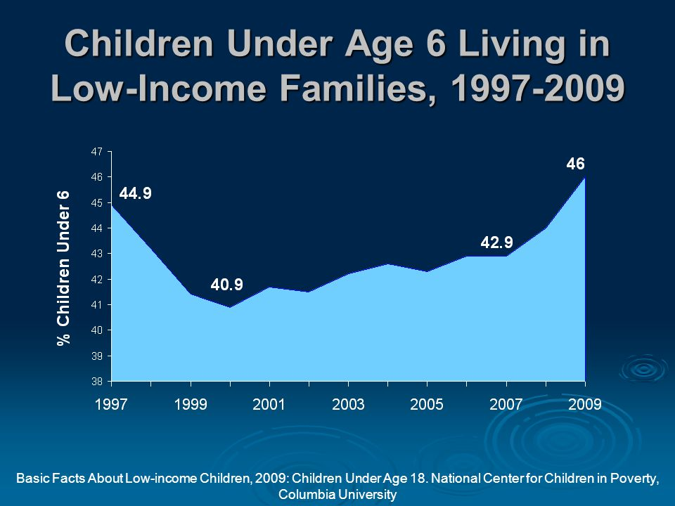Children Under Age 6 Living in Low-Income Families, 1997-2009 Basic Facts About Low-income Children, 2009: Children Under Age 18.