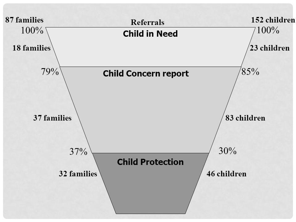 100% 85% 152 children87 families Referrals 83 children37 families 100% 79% 23 children18 families 30% Child in Need Child Concern report 32 families Child Protection 46 children 37%