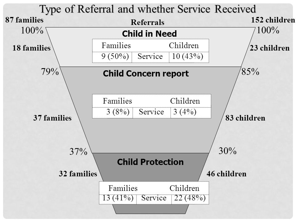 100% 85% Type of Referral and whether Service Received 152 children87 families Referrals 83 children37 families 100% 79% 23 children18 families 30% Ch