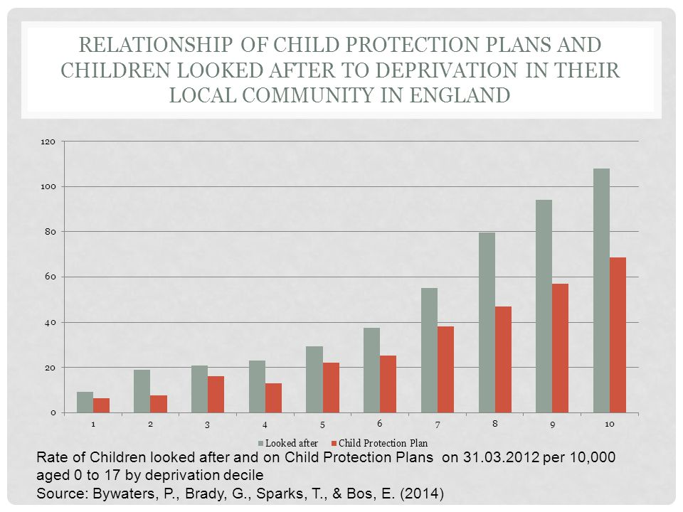 RELATIONSHIP OF CHILD PROTECTION PLANS AND CHILDREN LOOKED AFTER TO DEPRIVATION IN THEIR LOCAL COMMUNITY IN ENGLAND Rate of Children looked after and on Child Protection Plans on 31.03.2012 per 10,000 aged 0 to 17 by deprivation decile Source: Bywaters, P., Brady, G., Sparks, T., & Bos, E.