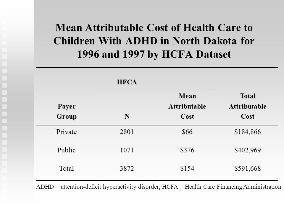 Mean Attributable Cost of Health Care to Children With ADHD in North Dakota for 1996 and 1997 by HCFA Dataset HFCA HFCA PayerGroupNMeanAttributableCostTotalAttributableCost Private2801$66$184,866 Public1071$376$402,969 Total3872$154$591,668 ADHD = attention-deficit hyperactivity disorder; HCFA = Health Care Financing Administration