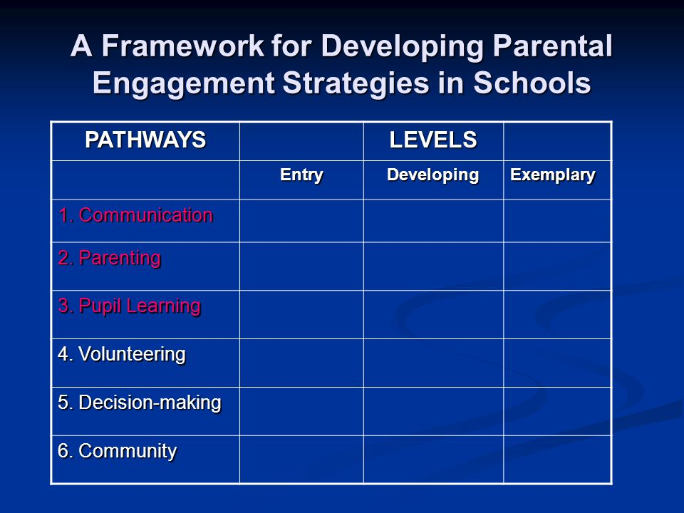 A Framework for Developing Parental Engagement Strategies in Schools PATHWAYSLEVELS EntryDevelopingExemplary 1. Communication 2. Parenting 3. Pupil Le