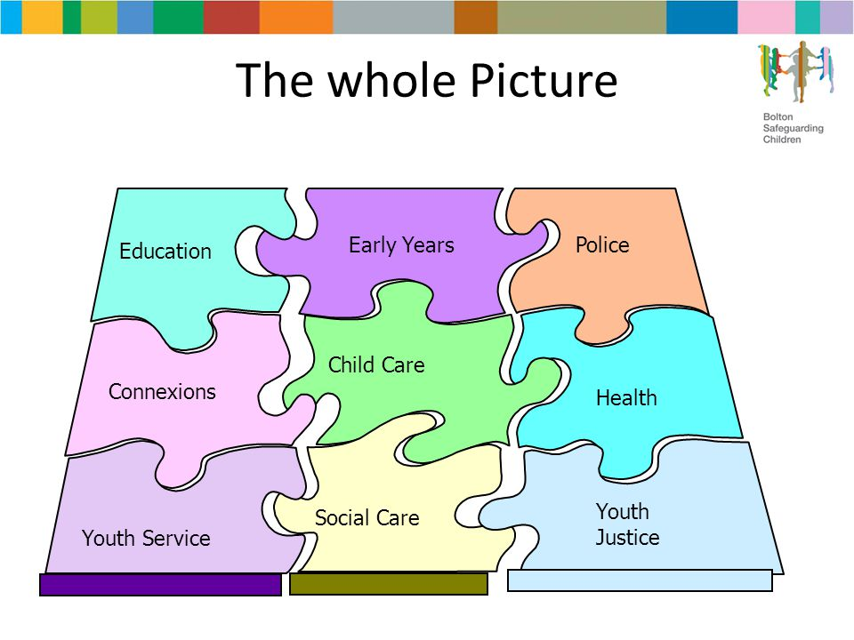 The whole Picture Education Connexions Early Years Health Youth Justice Child Care Youth Service Police Social Care