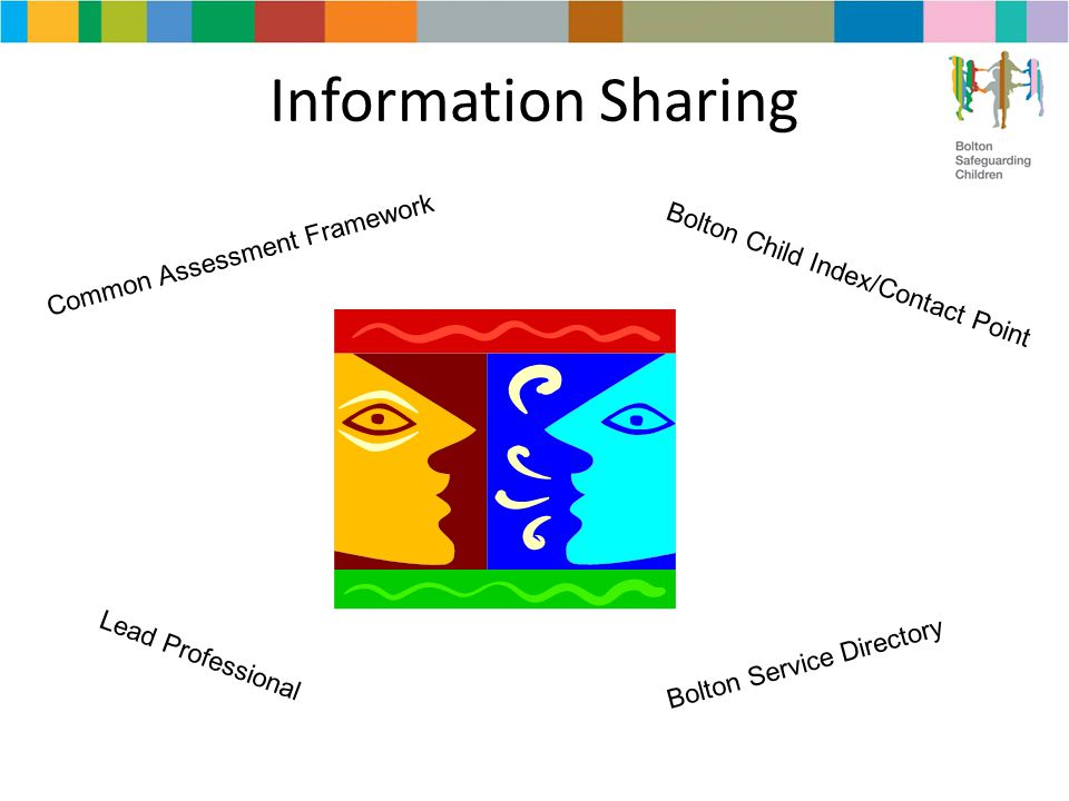 Information Sharing Common Assessment Framework Bolton Child Index/Contact Point Lead Professional Bolton Service Directory