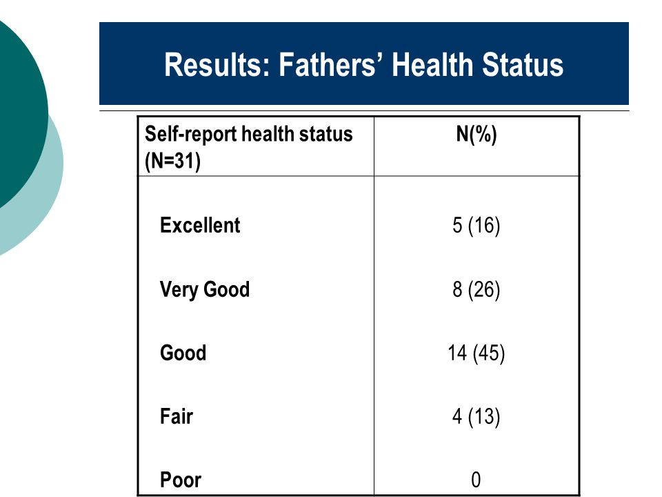 Results: Fathers' Health Status Self-report health status (N=31) N(%) Excellent Very Good Good Fair Poor 5 (16) 8 (26) 14 (45) 4 (13) 0