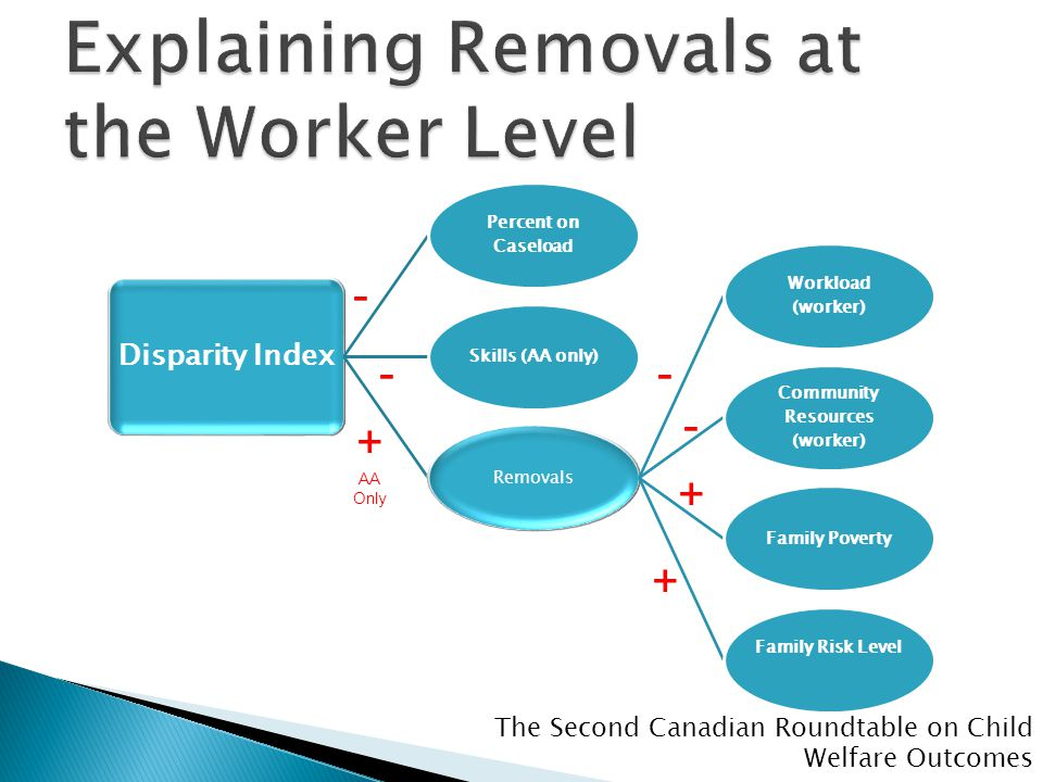 The Second Canadian Roundtable on Child Welfare Outcomes Disparity Index Percent on Caseload Skills (AA only)Removals Workload (worker) Community Resources (worker) Family Poverty Family Risk Level - - + AA Only - - + +