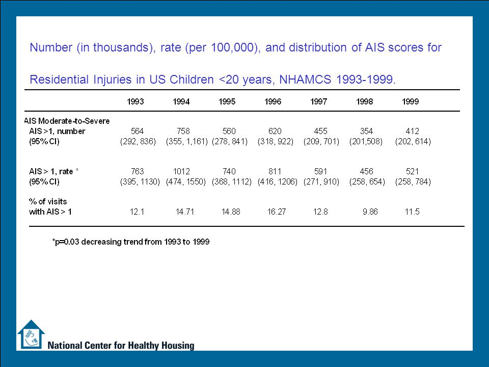 Number (in thousands), rate (per 100,000), and distribution of AIS scores for Residential Injuries in US Children <20 years, NHAMCS 1993-1999.