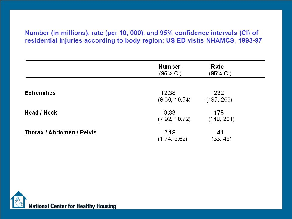 Number (in millions), rate (per 10, 000), and 95% confidence intervals (CI) of residential Injuries according to body region: US ED visits NHAMCS, 199