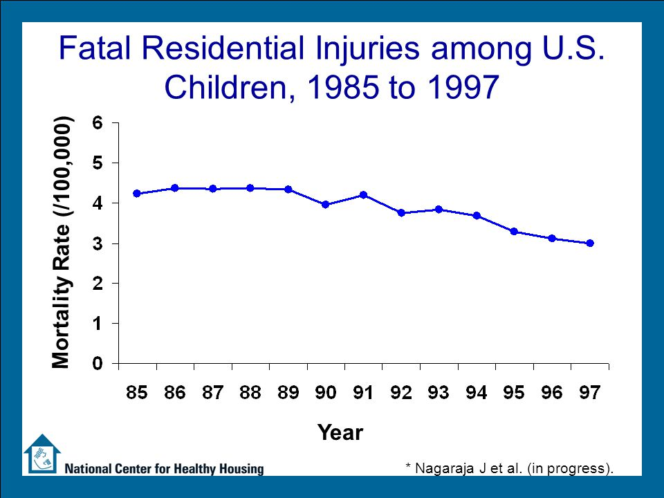 Fatal Residential Injuries among U.S. Children, 1985 to 1997 Mortality Rate (/100,000) * Nagaraja J et al. (in progress). Year