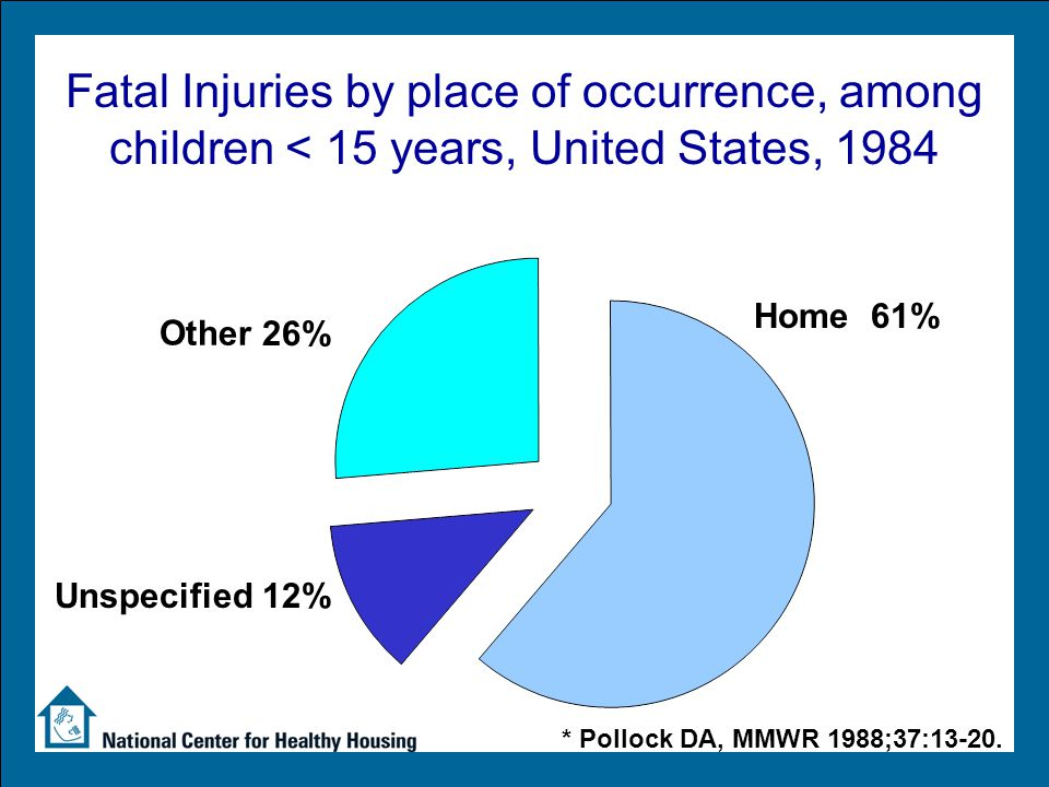Fatal Injuries by place of occurrence, among children < 15 years, United States, 1984 Home 61% Other 26% Unspecified 12% * Pollock DA, MMWR 1988;37:13-20.