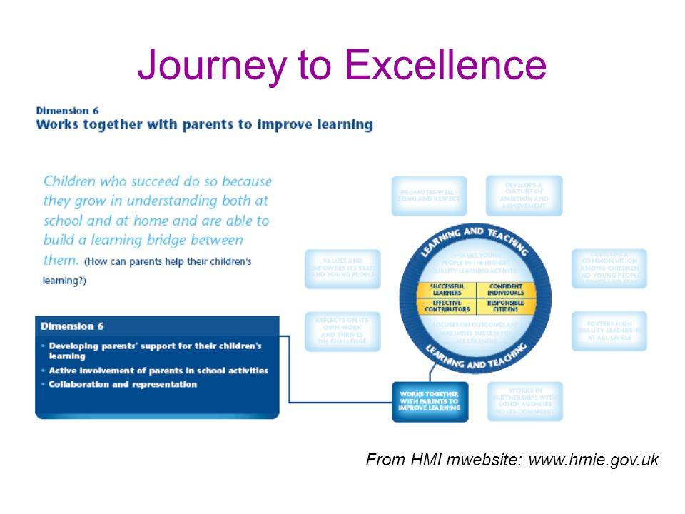 Journey to Excellence From HMI mwebsite: www.hmie.gov.uk