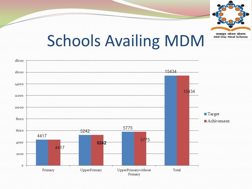 Schools Availing MDM