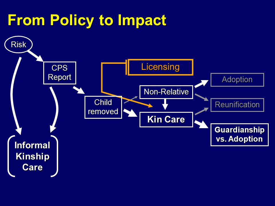 From Policy to Impact Non-Relative Kin Care Guardianship vs.