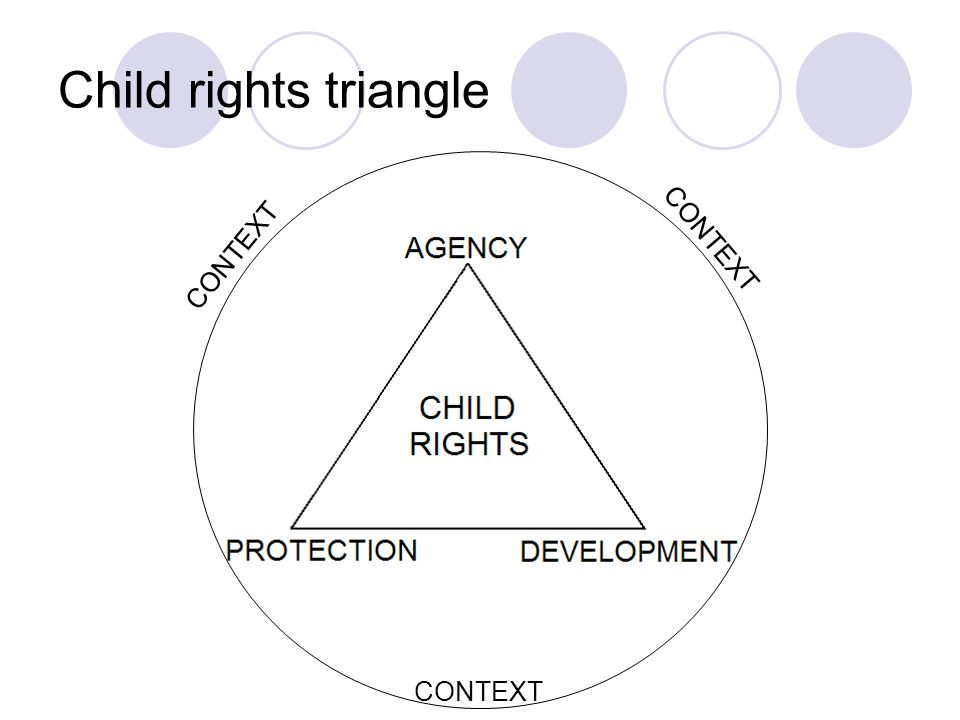 Child rights triangle CONTEXT