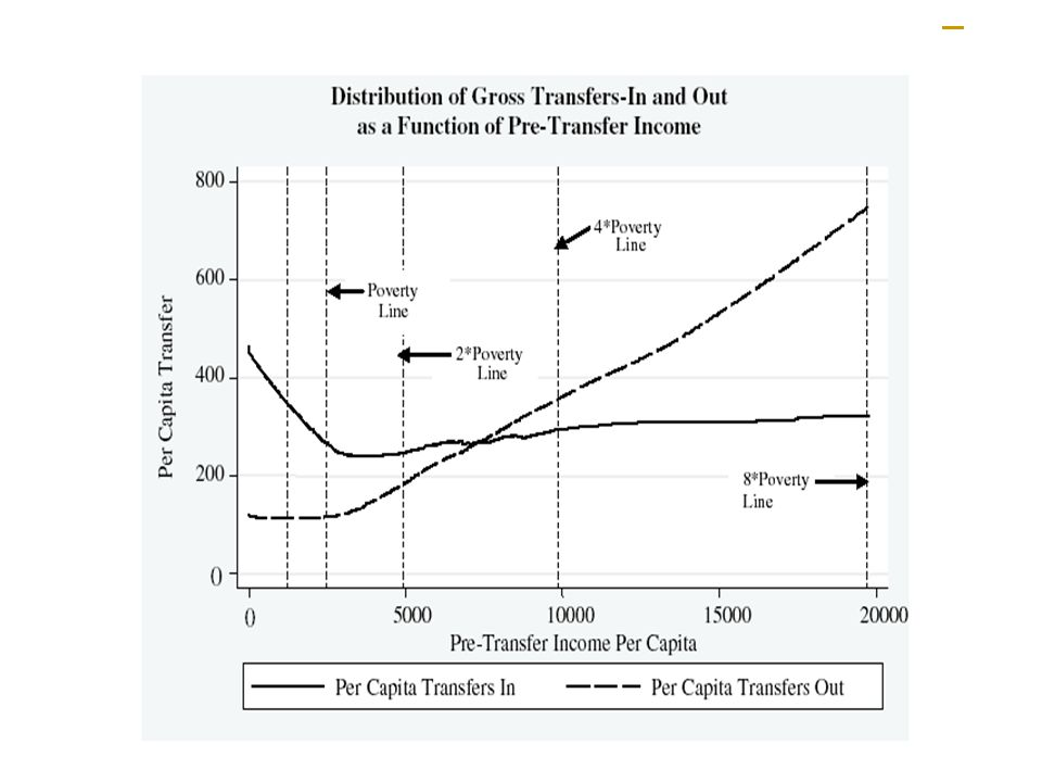 Transfer In and Out as Function of Pre-Transfer INcome