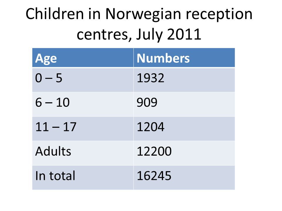 Children in Norwegian reception centres, July 2011 AgeNumbers 0 – 51932 6 – 10909 11 – 171204 Adults12200 In total16245