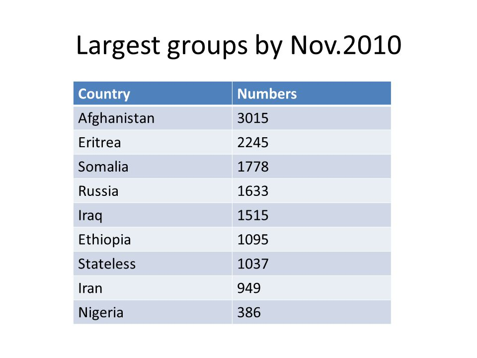 Largest groups by Nov.2010 CountryNumbers Afghanistan3015 Eritrea2245 Somalia1778 Russia1633 Iraq1515 Ethiopia1095 Stateless1037 Iran949 Nigeria386