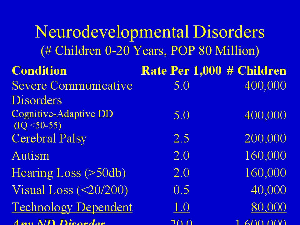 Neurodevelopmental Disorders (# Children 0-20 Years, POP 80 Million)