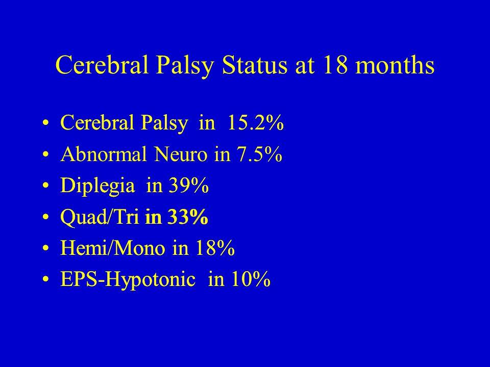 Cerebral Palsy Status at 18 months Cerebral Palsy in 15.2% Abnormal Neuro in 7.5% Diplegia in 39% Quad/Tri in 33% Hemi/Mono in 18% EPS-Hypotonic in 10% Cerebral Palsy in 15.2% Diplegia in 39% Quad/Tri in 33% Hemi/Mono in 18% EPS-Hypotonic in 10%