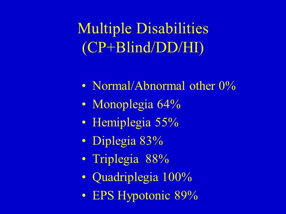 Multiple Disabilities (CP+Blind/DD/HI) Normal/Abnormal other 0% Monoplegia 64% Hemiplegia 55% Diplegia 83% Triplegia 88% Quadriplegia 100% EPS Hypotonic 89%