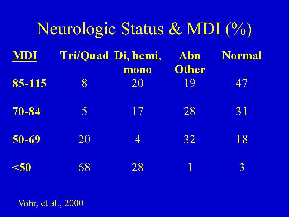 Neurologic Status & MDI (%) Vohr, et al., 2000